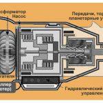 Устройство АКПП схема