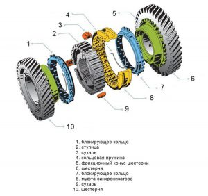 Синхронизатор КПП устройство