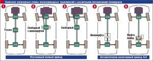 Полный привод схема устройства