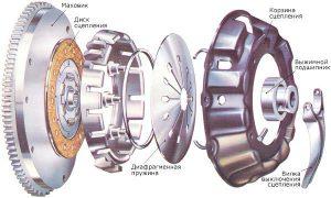 Устройство сцепления автомобиля корзина сцепления диск выжимной