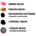 Цвет масла в АКПП