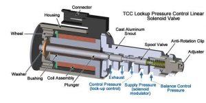Соленоид АКПП устройство