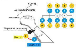 Схема переключения передач МАН