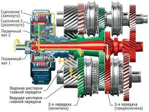 Что такое DSG-7