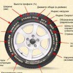Маркировка шин автомобиля расшифровка