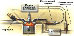 Лямбда зонд датчик кислорода кислородный датчик устройство неисправности замена лямбда зонда