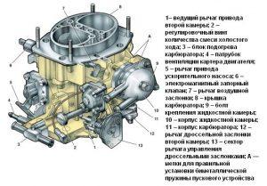 Карбюратор ВАЗ 2107 настройка регулировка ремонт