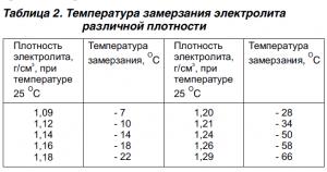 Температура замерзания электролита в аккумуляторе