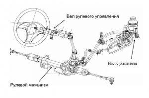 Гидроусилитель руля схема ГУР устройство