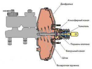 Вакуумный усилитель тормозов устройство