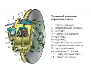 Тормозной суппорт автомобиля устройство схема