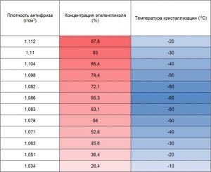 Таблица плотности антифриза ТОСОЛа