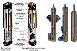 Газовые амортизаторы или масляные отличия что лучше