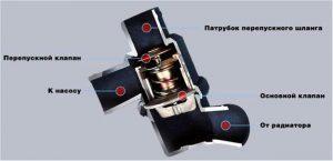 Термостат ВАЗ 2114 устройство и принцип работы