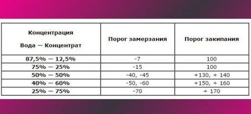 Концентрат антифриз таблица