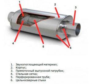 Прямоточный глушитель устройство