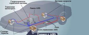 Типы систем АБС