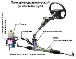 Электрогидроусилитель руля устройство принцип работы