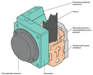 Инерционное устройство ремня безопасности