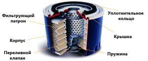 Маслофильтр двигателя устройство принцип работы