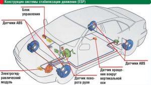 Принцип работы ESP в автомобиле