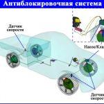 Как устроена и работает антиблокировочная система ABS в автомобиле